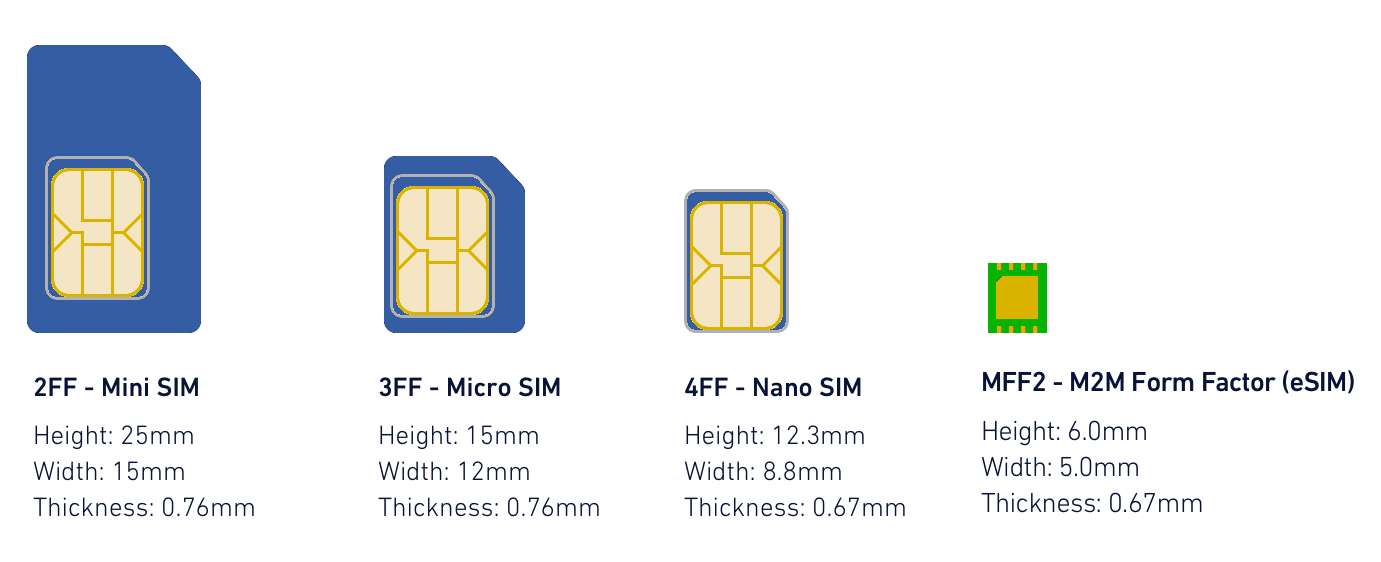 Size comparison between mini, micro, nano and eSIMs
